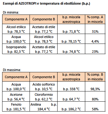 Esempi di azeotropi e temperature di ebollizione